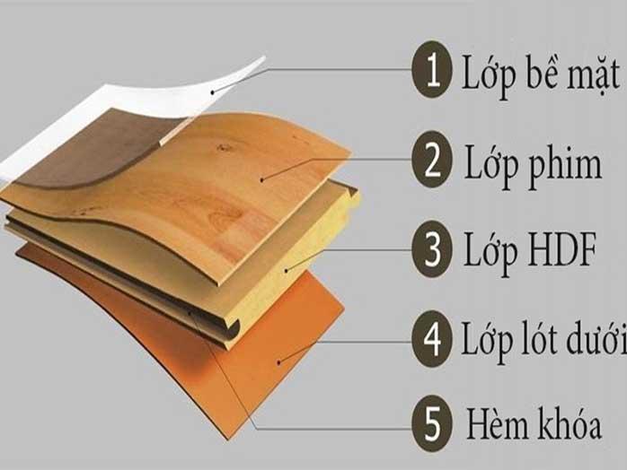 Kết cấu chịu lực cấu tạo sàn gỗ công trình xây dựng