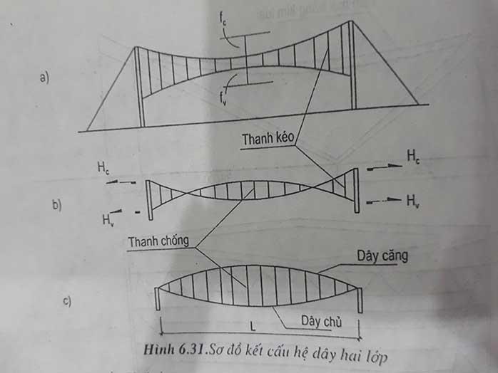 Kết cấu mái dây treo cho các công trình nhịp lớn