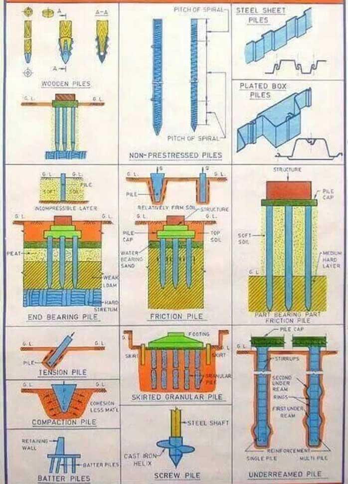 Nền móng cọc phân loại nền móng cọc phương pháp lắp đặt cọc